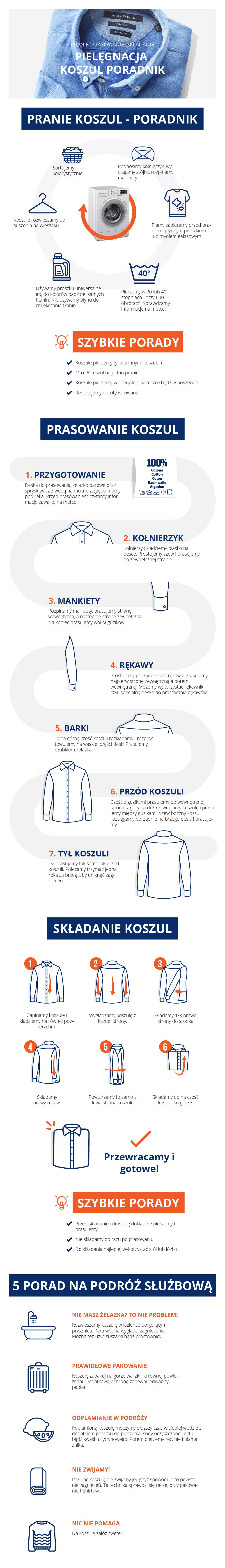 Infografika na temat prania, składania i prasowania koszul.